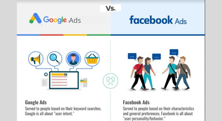 Publicités Facebook vs.  Google Ads